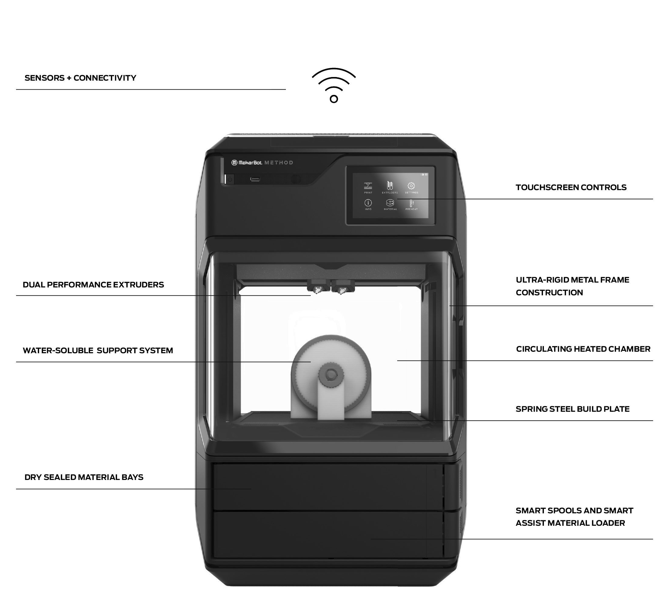 3_MakerBot_Method_Overview.png